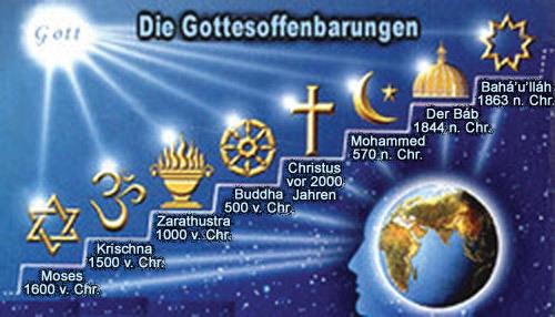 Menschenbild Religion